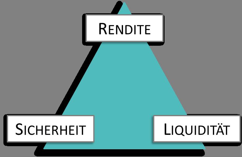 Magisches Dreieck - Grundlagen Geldanlage